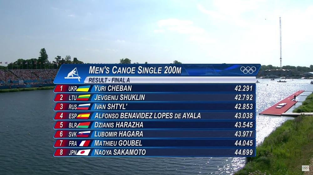 Finále C1 muži na 200m - výsledky