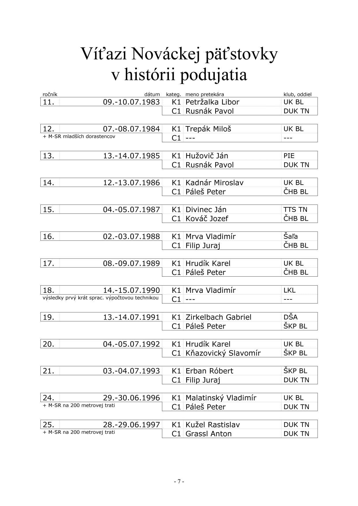 Bulletin pri príležitosti 40. ročník Nováckej päťstovky, strana 12