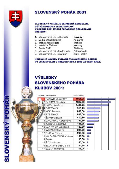 Profil klubu 2001/2002, strana 4