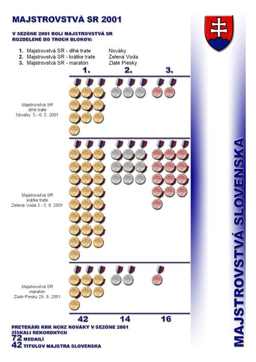 Profil klubu 2001/2002, strana 5