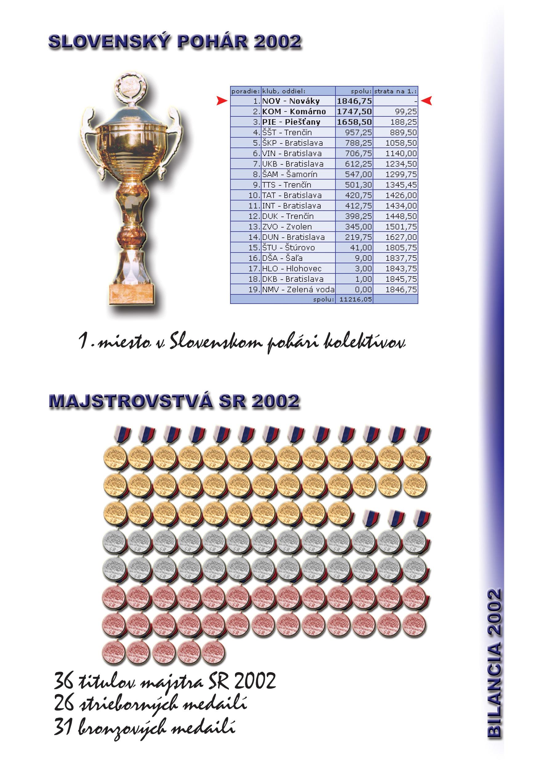 Profil klubu 2002/2003, strana 3