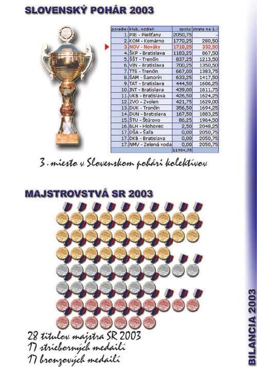 Profil klubu 2003/2004, strana 6